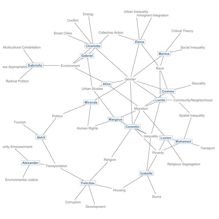 réseau bipartite